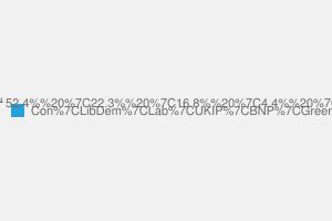 2010 General Election result in Bracknell
